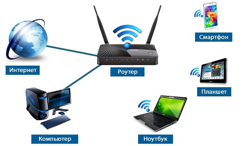 home-wi-fi-router